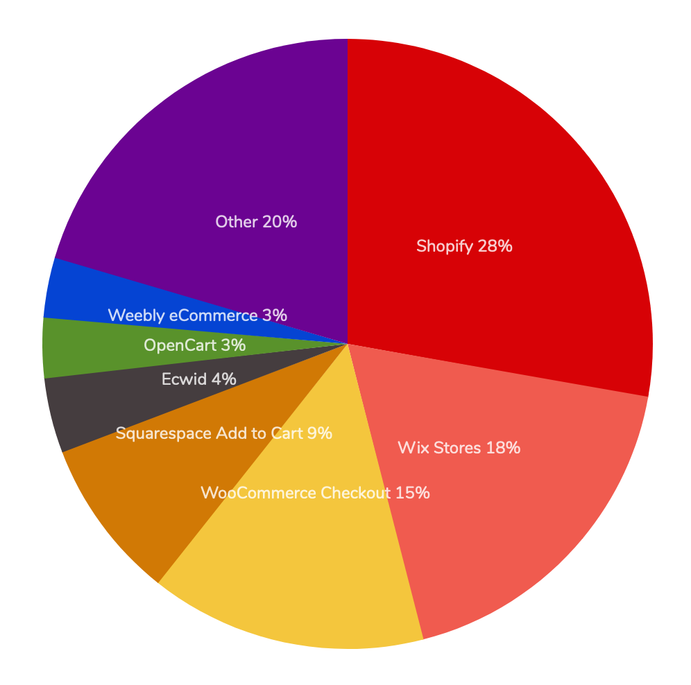 E-commerce breakdown by platform pie chart: 27% Shopify, Squarespace 15%, WooCommerce 15%, Wix 12%, Weebly 4%, Zen 4%, Other 23%